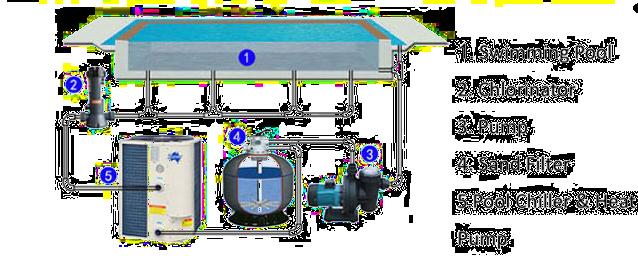 Swimming Pool Heat Pump Installation Pool Plumbing Swimming Pools Pool