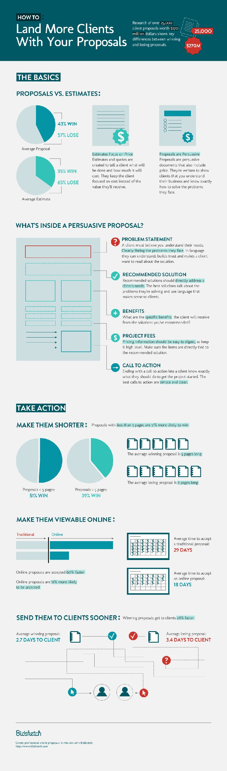 The Perfect Business Proposal Template How to Prepare a Business – Proposal Layouts