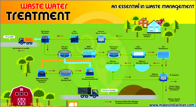 Phosphorous removal from wastewater