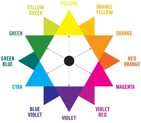 Correcting hair dye with a color wheel! awesome P just look at - color wheel chart