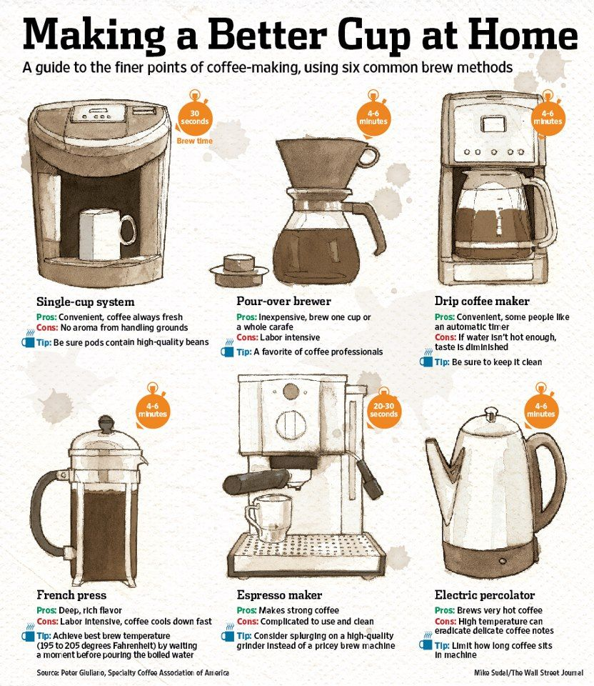 brew a perfect cup of coffee at home Coffee brewing