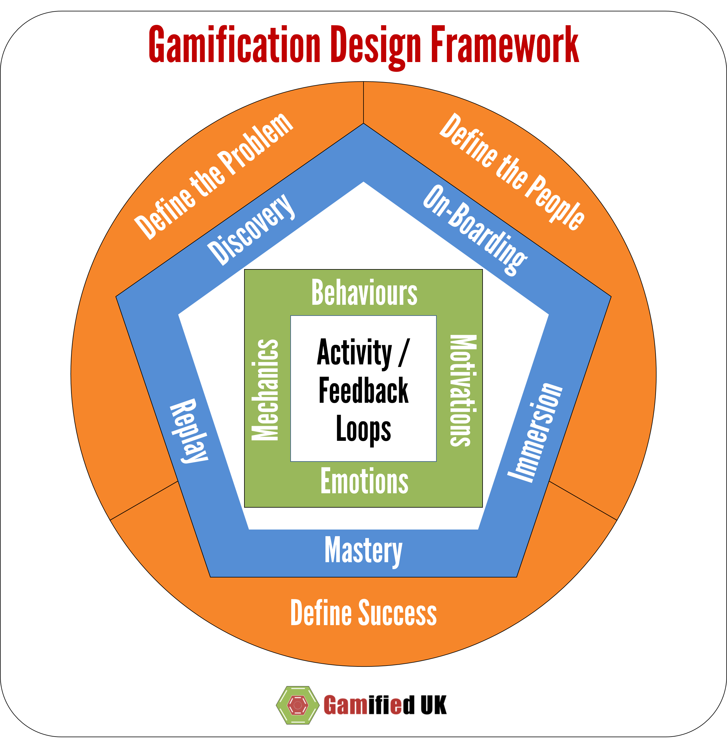 A Gamification Design Framework Gamification Education Gamification Problem Based Learning