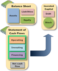 FsaIntro Financial Statements In Relation To Each Other