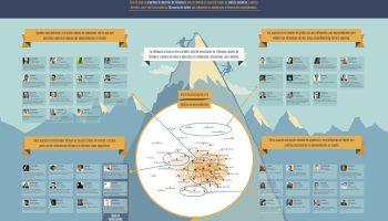 Top 50 influencers españoles sobre emprendimiento #infografia #infographic