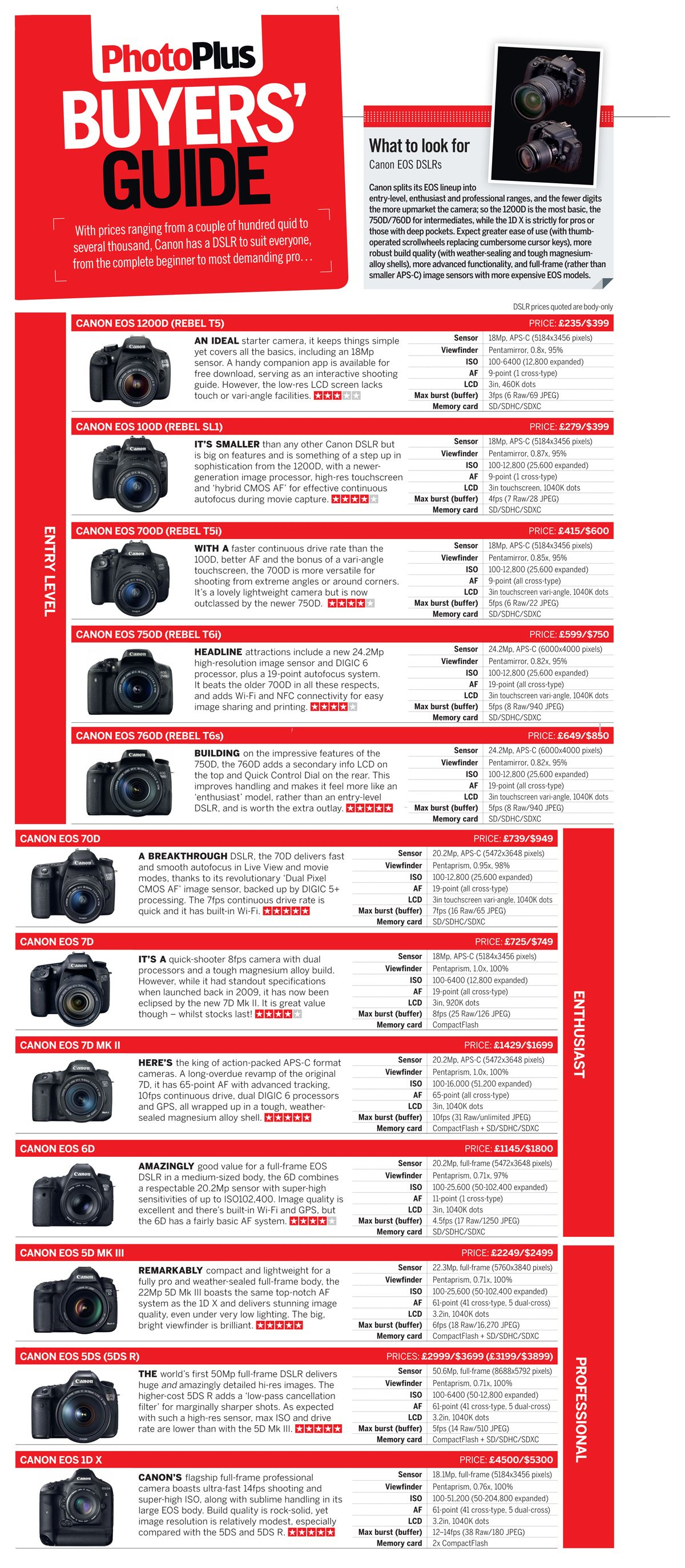 which canon dslr should you buy download our free buyer s guide rh pinterest nz Canon DSLR Photography Canon DSLR Comparison Chart