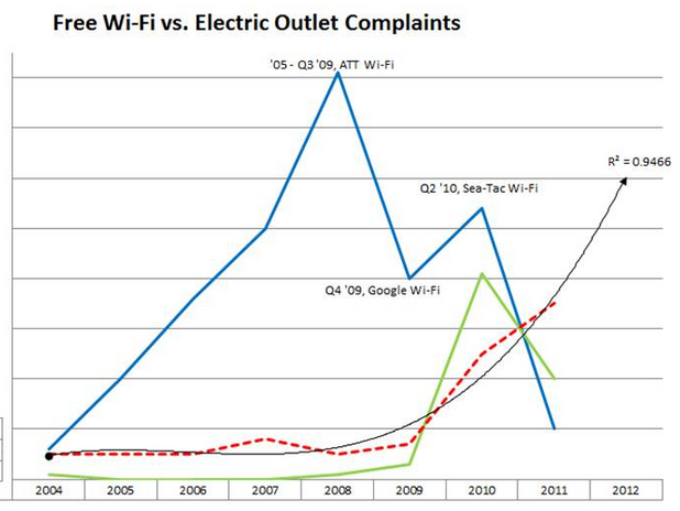 Free Wi-Fi vs. Electronic Outlet Complaints
