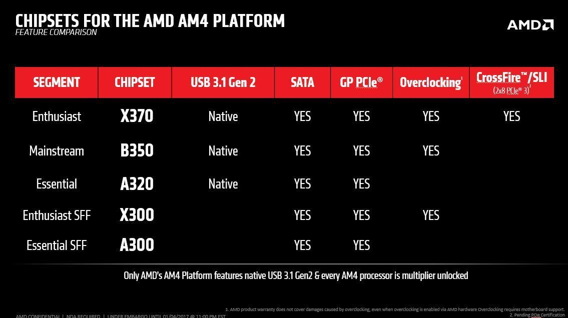Am4 Motherboards Differ As Much As The New Amd Ryzen Chip Itself Buying The Right One Can Be Tricky Motherboards Amd Explained