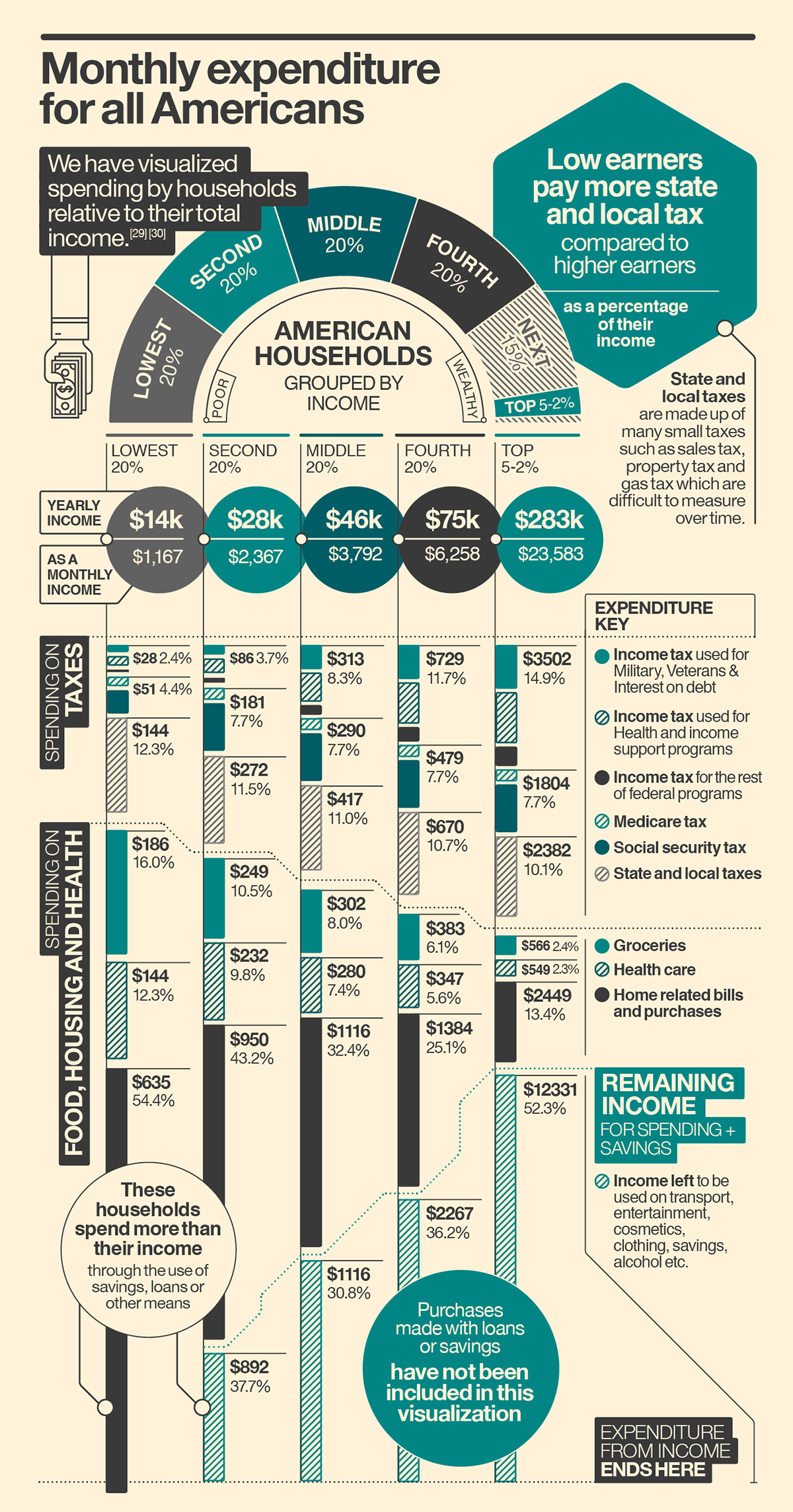 Where Do Your Taxes Really Go Infographic Us On Behance In 2020 Infographic Tax Income Tax