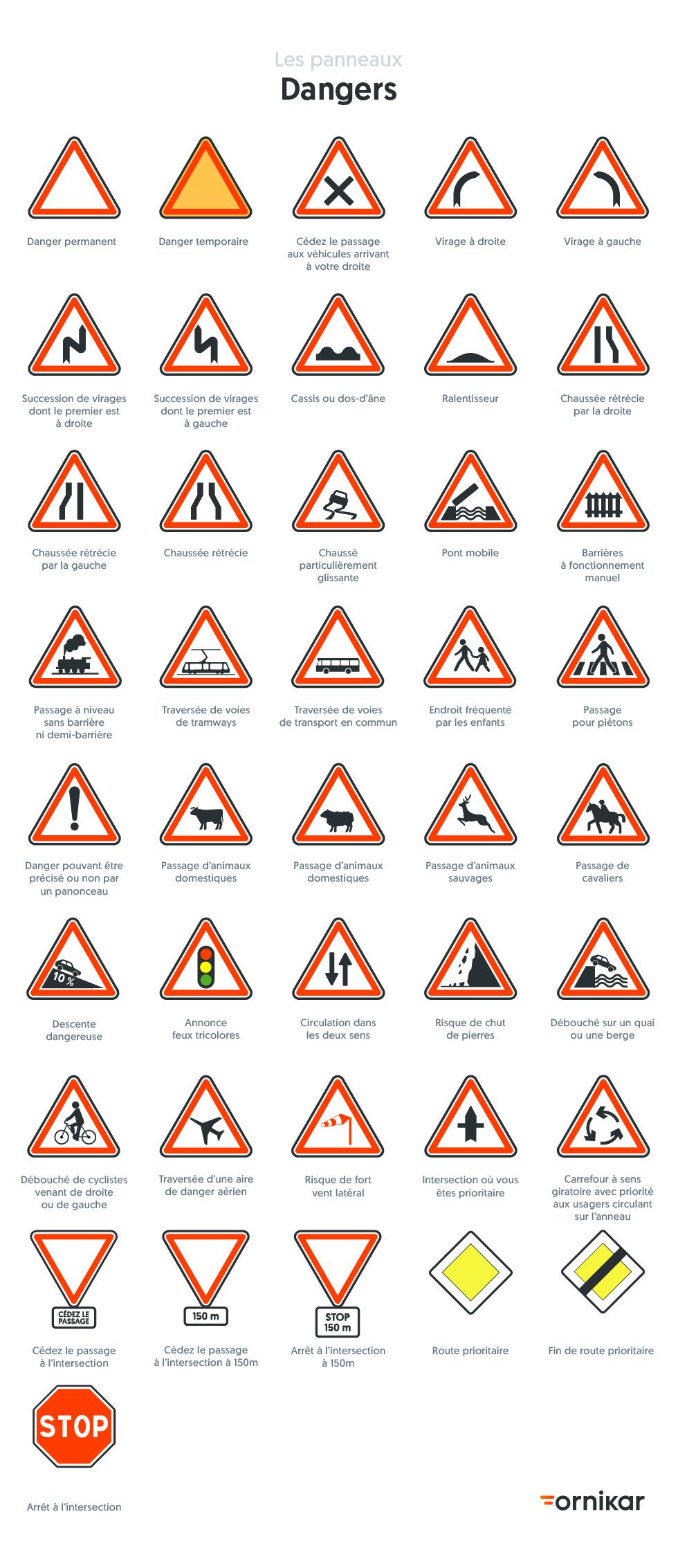 Tous les panneaux du Code de la route à connaître - Ornikar en 2020 | Code de la route, Panneaux ...