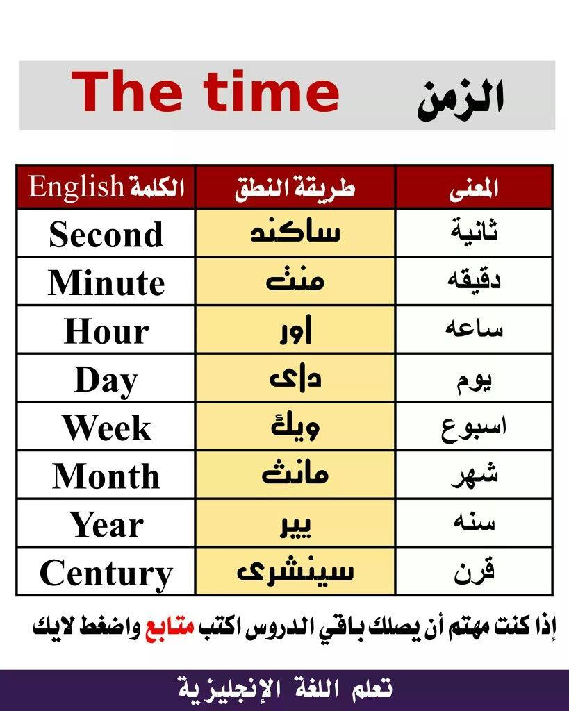 الزمن English Language Learning Grammar English Language Learning Learn English