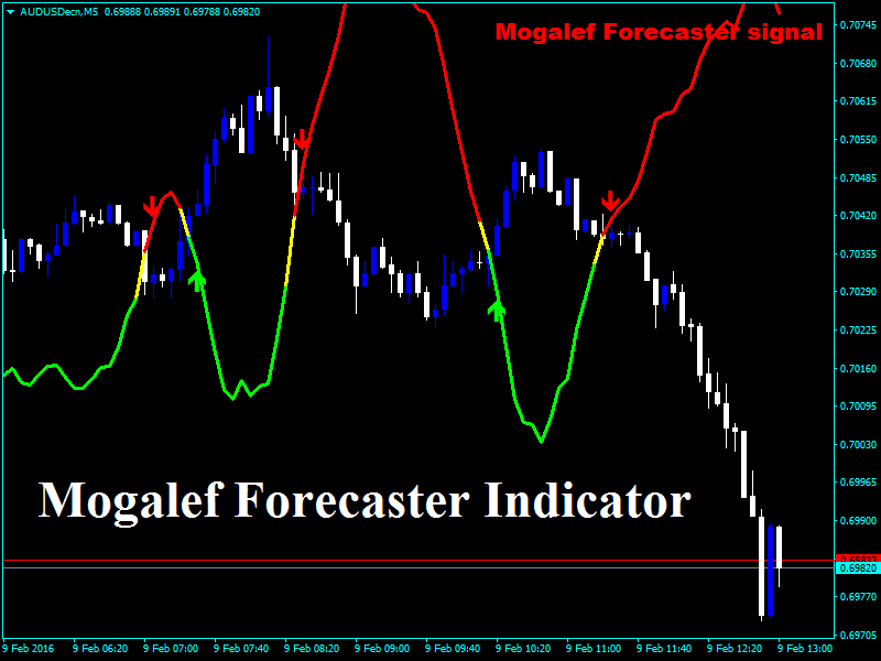 Forex forecasts indicator download