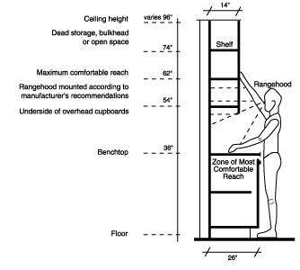 Kitchen Measurements In Ergonomics Google Search Kitchen Pinterest Kitchens And Interiors