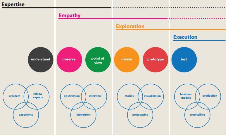 Human Centered Design (HCD) Process (overview) Design thinking