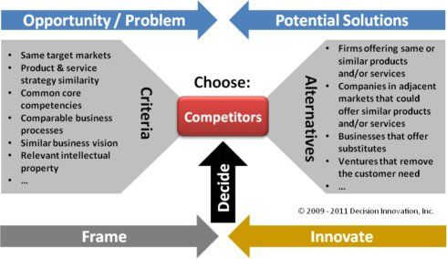 Competitive Analysis  Google Search  Business Models