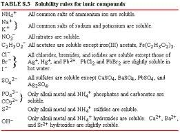 Solubility Rules  Chemistry Fundamentals    Chemistry