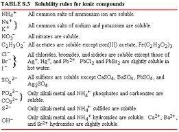 solubility rules worksheet - bagru.info