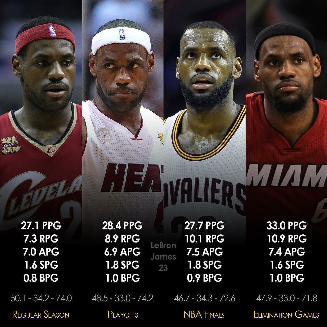 Here s a look at LeBron s regular season post season NBA Finals and  elimination games stats.  dhtk  repre23nt  donthatetheking b4b18dc48