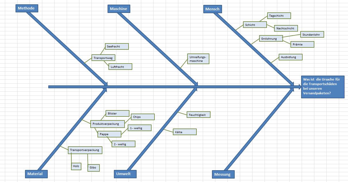 Ishikawa Diagramm Excel Vorlage | excel | Pinterest | Diagramm ...
