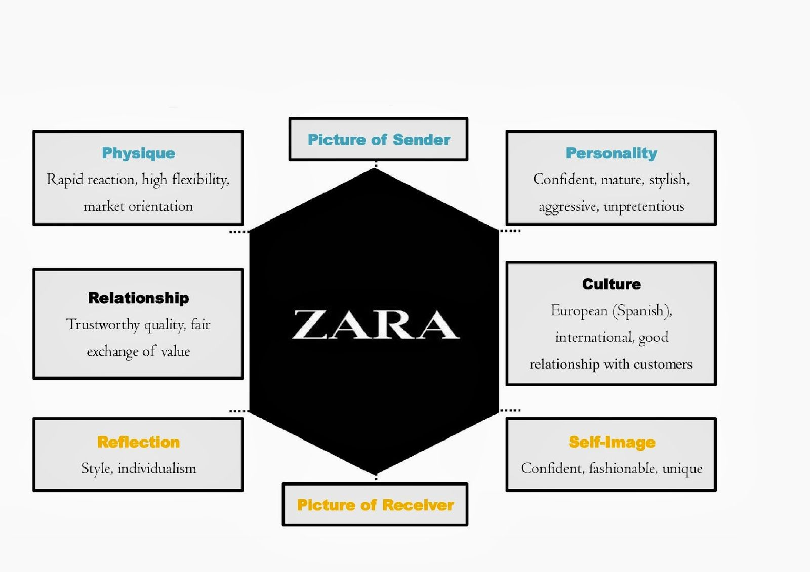 brand identity prism for zara marketing mallit brand identity prism for zara marketing mallit zara ja haku