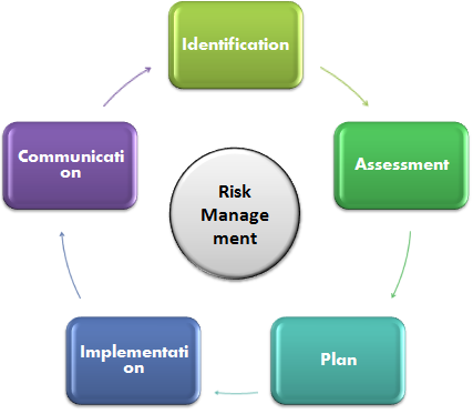 Risk Management Process: Follow the 5 easy steps  | These