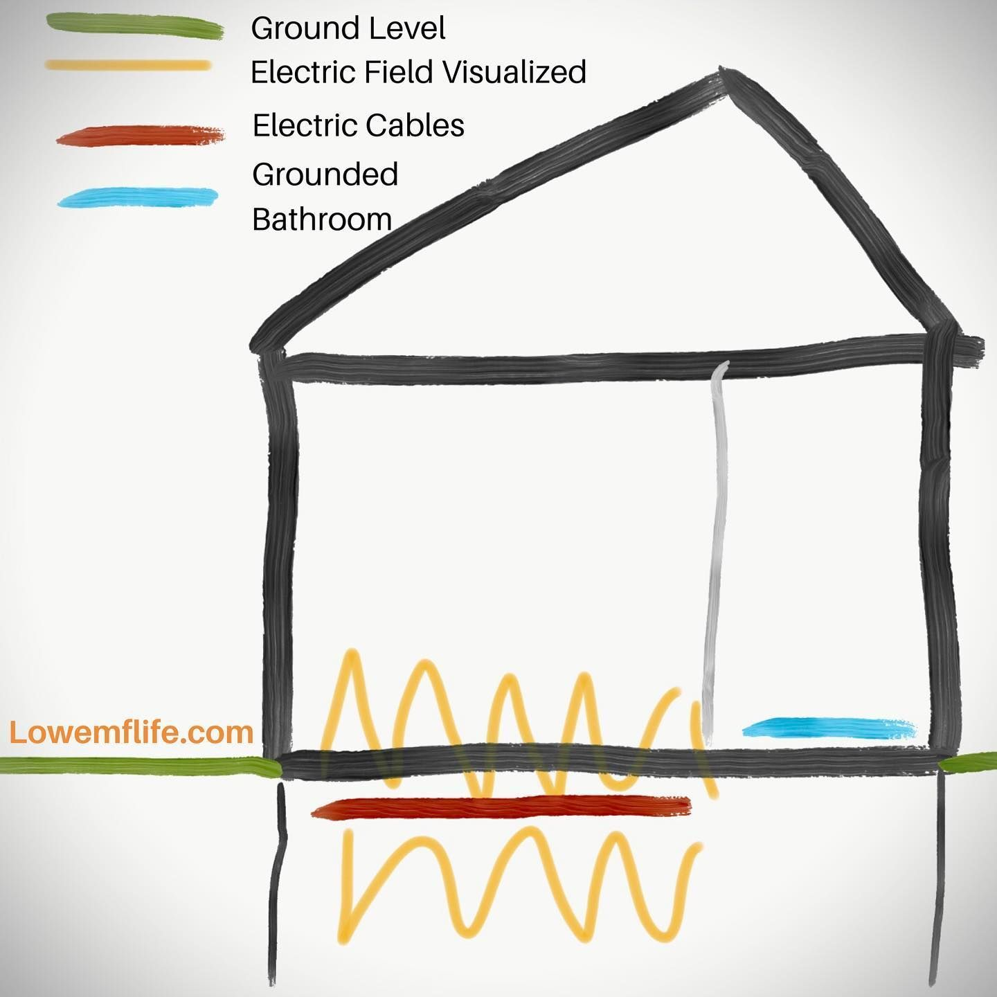 I Made This Visualisation Of A Average Home Or Houseto Show That Often Times Even People That Spend A Lot Of Time On The Groundfloor Are Exposed High El In 2020