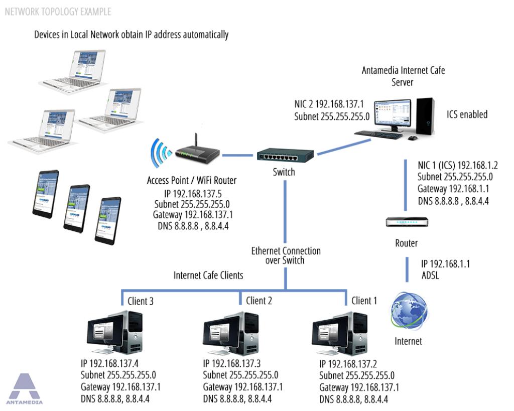 Antamedia Internet Cafe Software topology   Software
