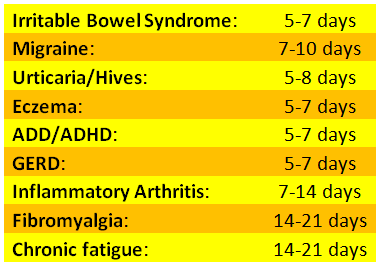 The Gold Standard for Food Sensitivity Related Illness :Oxford Biomedical Technologies, Inc.
