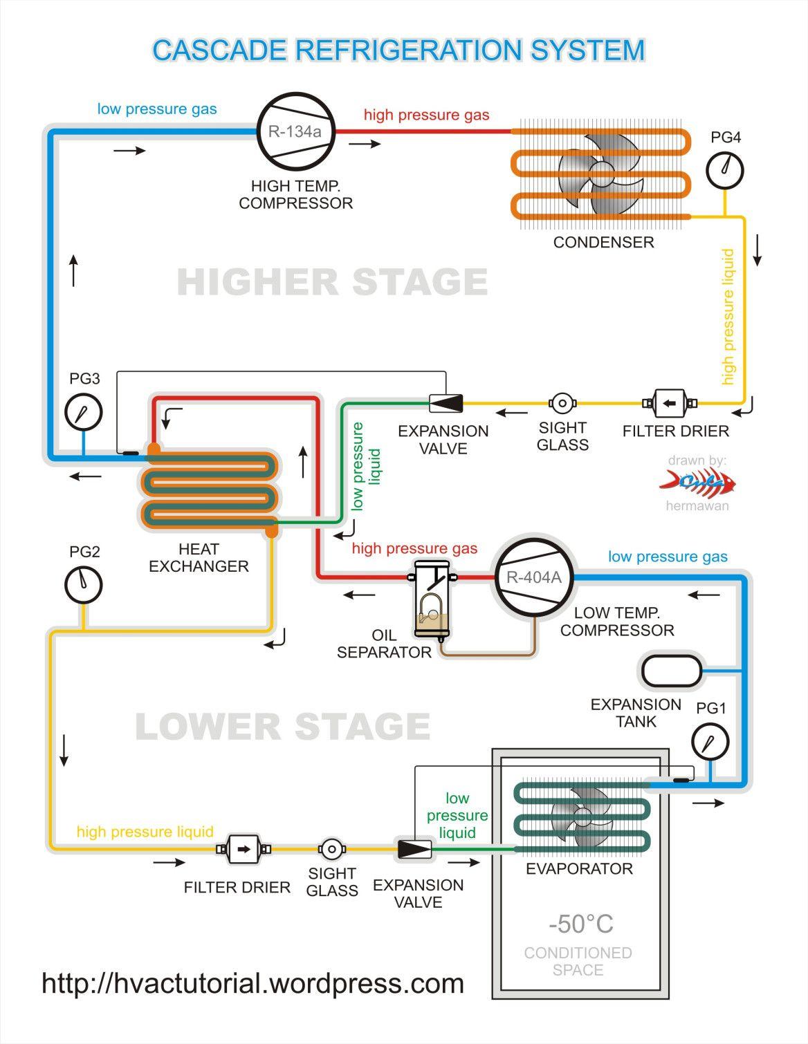 Cascade Refrigeration System in 2020 Refrigeration and