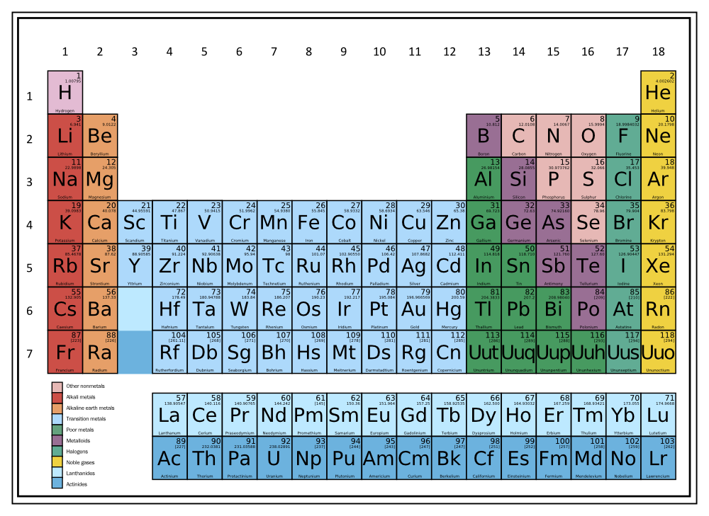 periodic table - Periodic Table Bbc