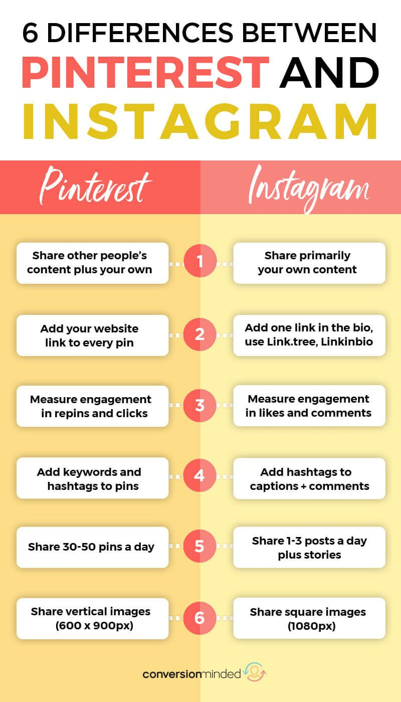 10 Smart Things You Should Know About Pinterest vs