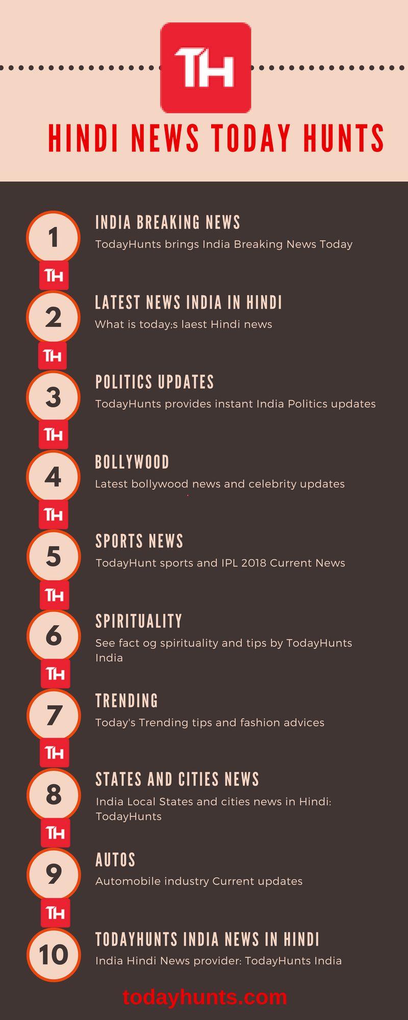 Todayhunts India Latest news provider in Hindi, English