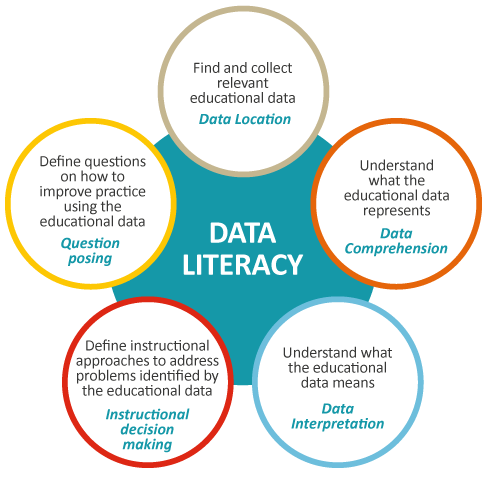Data Literacy Data Location Find And Collect Relevant Educational Data Data Comprehension Unders Data Driven Instruction Education This Or That Questions