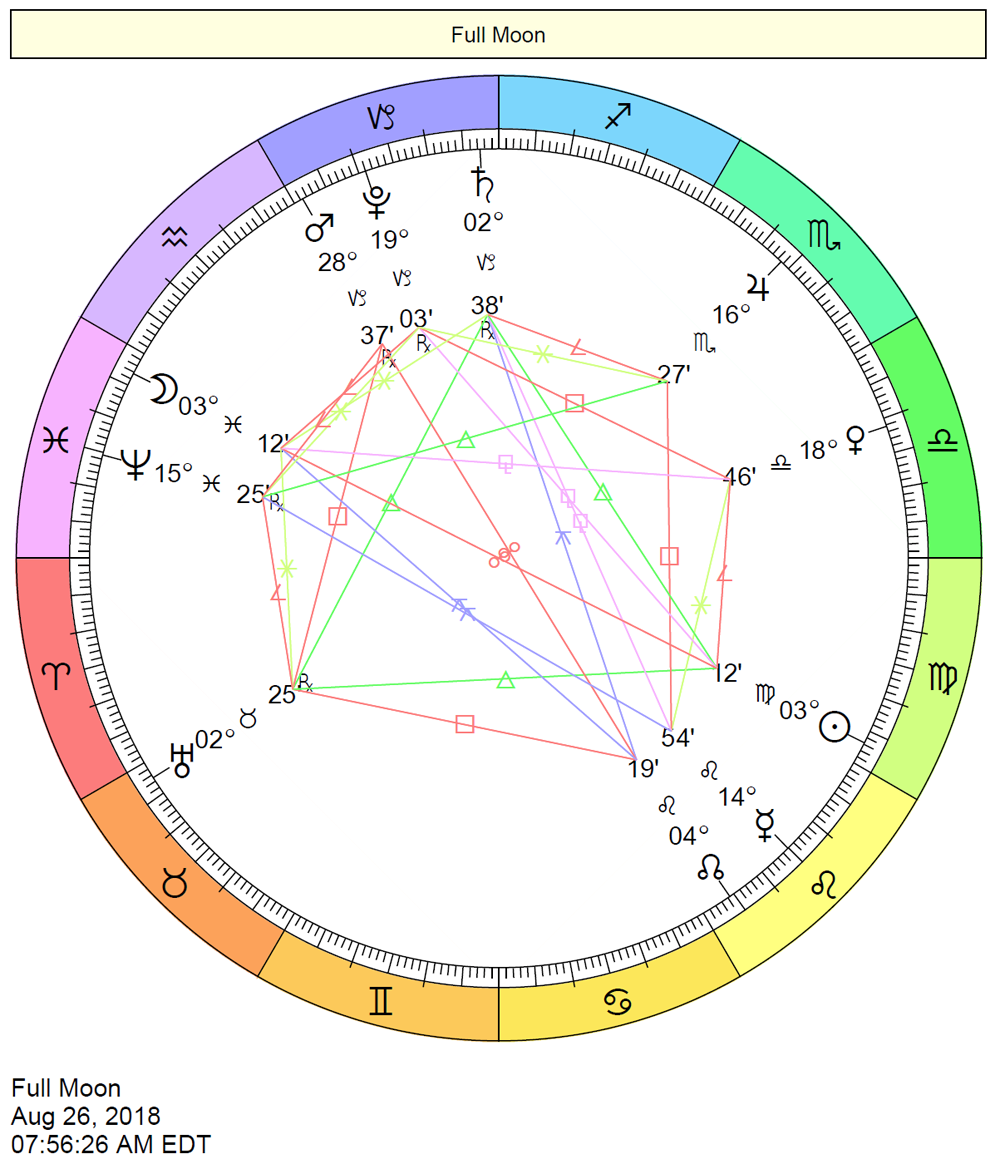 Cafe Astrology Vedic Chart