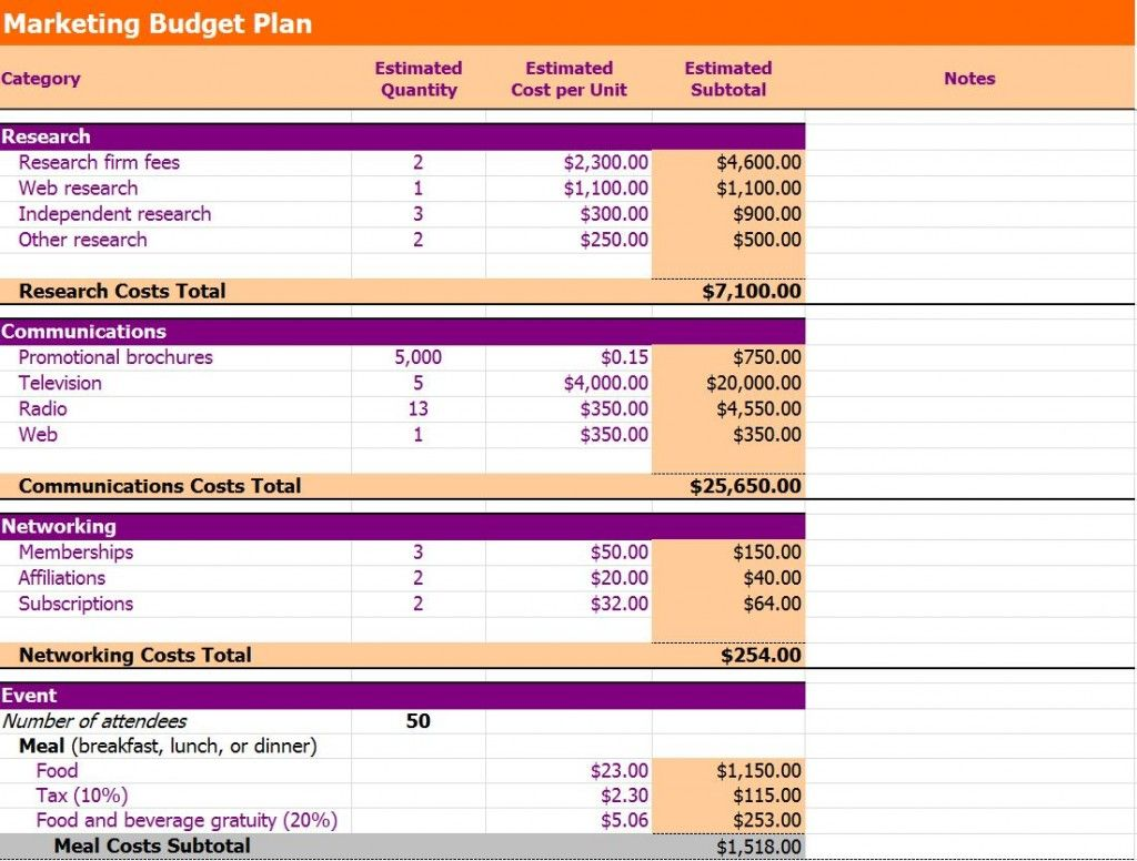 Marketing Plan Outline For Small Business Budget Plan Template Example.