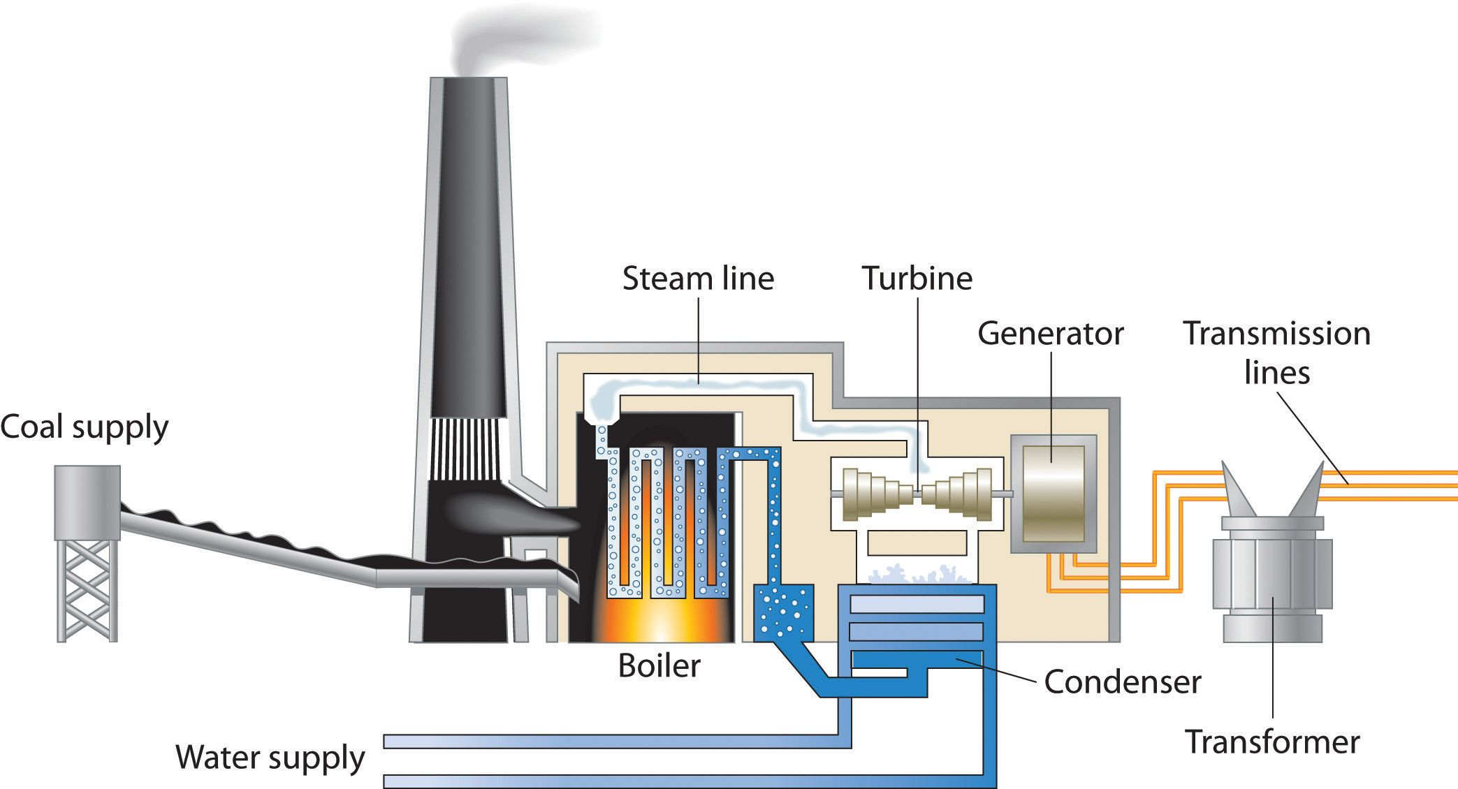 Coal Power Power Plant Coal Fired Power Plant Thermal Power Plant