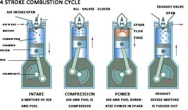 How An Air Intake System Works Inside Of An Internal