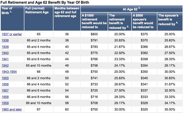 Social Security Age Reduction Chart Retirement Age Chart Retirement Benefits