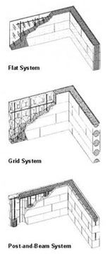 Icf Systems In 2020 Insulated Concrete Forms Concrete Forms Concrete