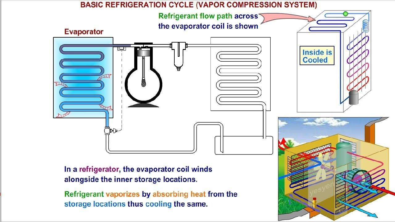 Refrigeration Cycle Explained Air Conditioner Working in