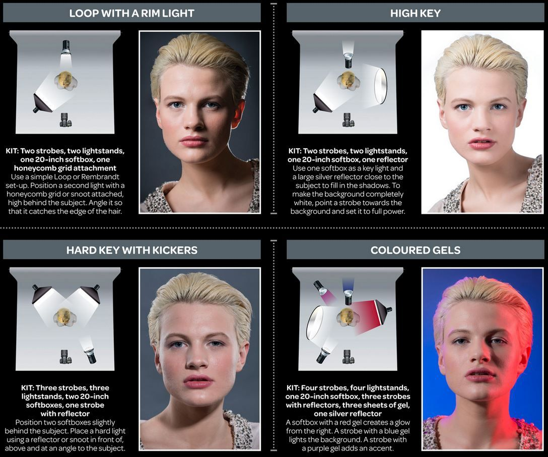 and s place light portrait lighting studio pin karen people blog research makin