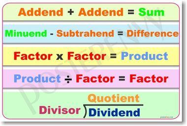 Basic Math Operations - Math Poster | Math | Math classroom ...