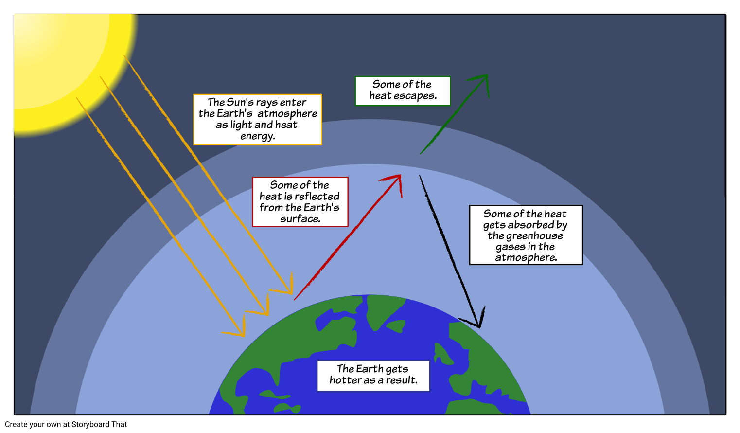 hight resolution of global warming the greenhouse effect model storyboard that is a great way for students to combine images and text in a creative way to produce quick and