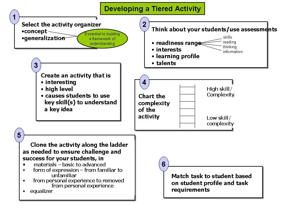 Good flow chart of how to create tiered assignments Tiered - high school lesson plan template