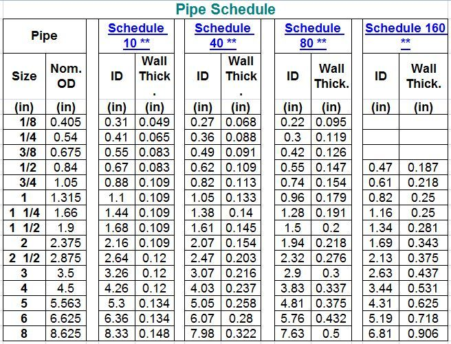 Scheduled Pipe Dimensions