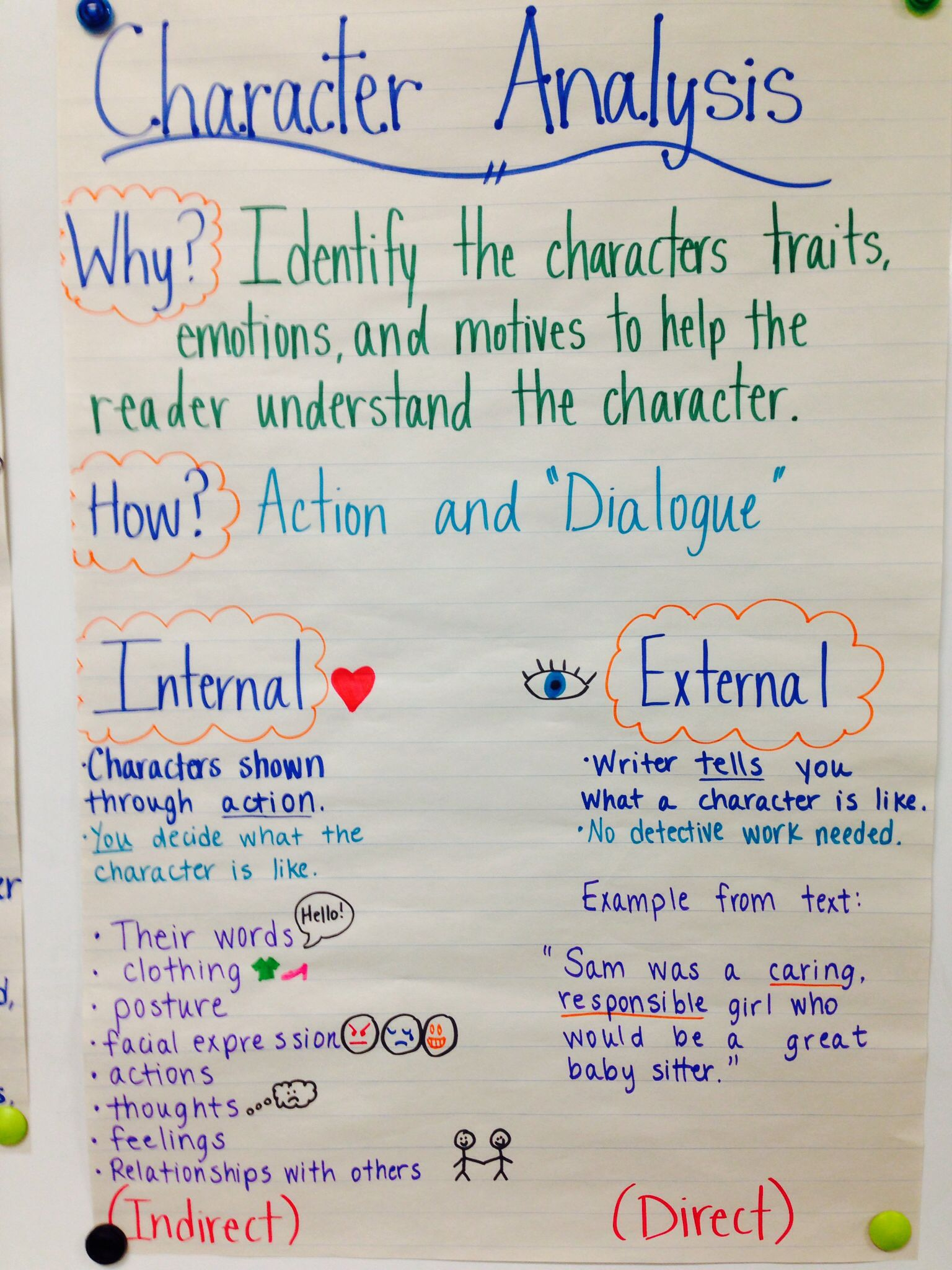 Character Analysis Anchor Chart  Anchor Charts