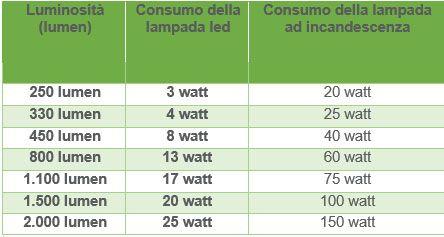 Tabella Di Conversione Lampade A Led.Conversione Watt Led Lumen Varie Ed Eventuali Lampada