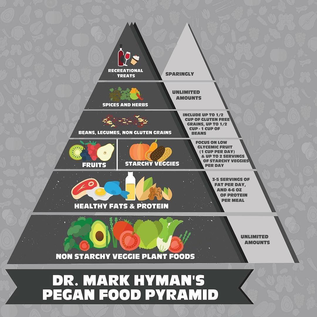 dr hyman high fat diet