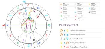 Free Birth Chart Wheel And Natal Astrology Interpretation Based On Your