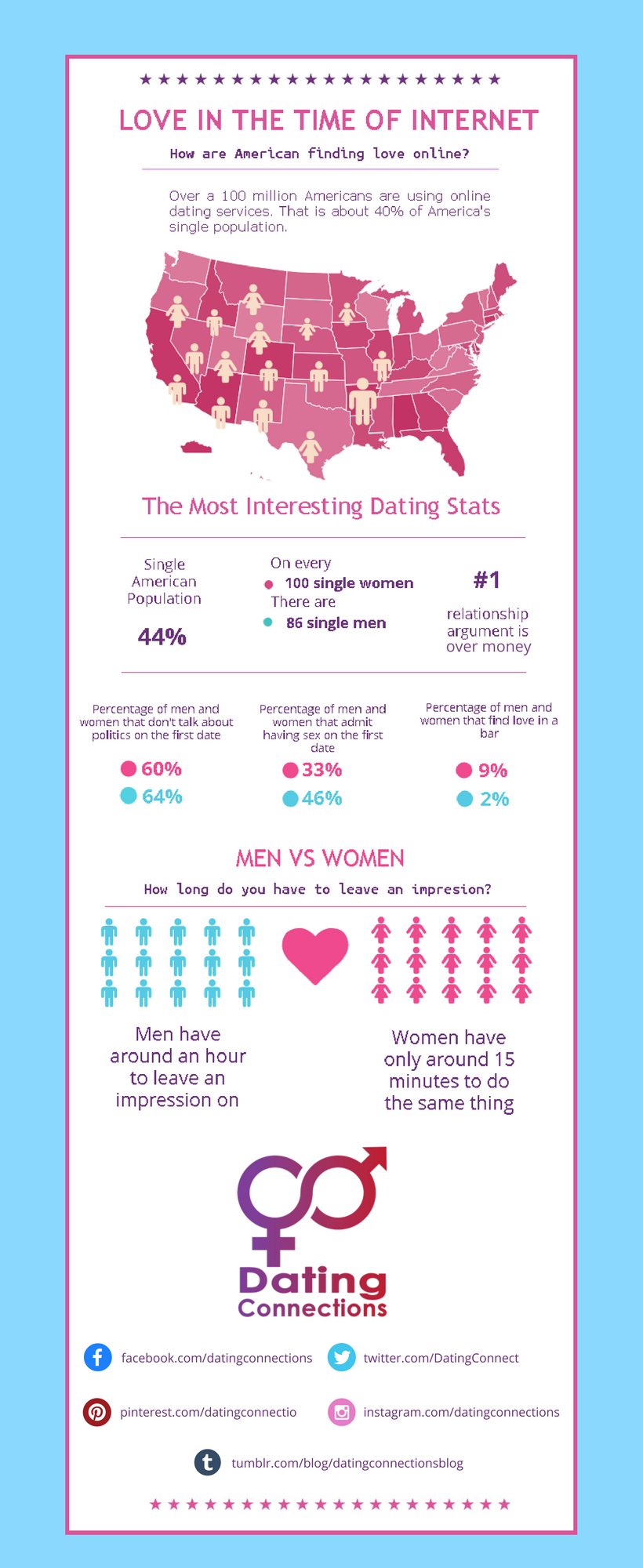 Dating trends in america