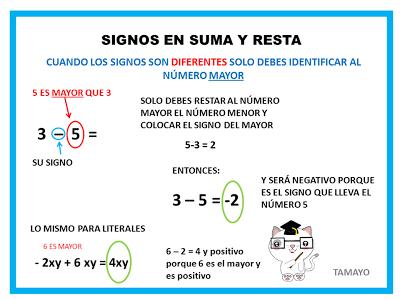 Matemáticas Nivel Secundaria Numeros Con Signo Lecciones De Matemáticas Métodos De Enseñanza